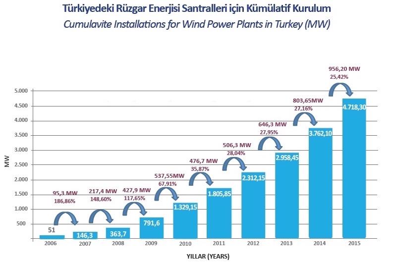 Türkiye'nin rüzgar gücü 5 bin MW'ye dayandı