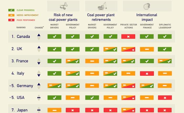 G7 ülkeleri kömür kapasitelerini azaltacak