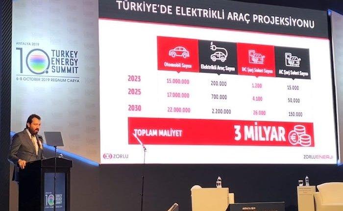 Ak: 2030'da TR'de trafikte 2.200.000 elektrikli araç seyredecek