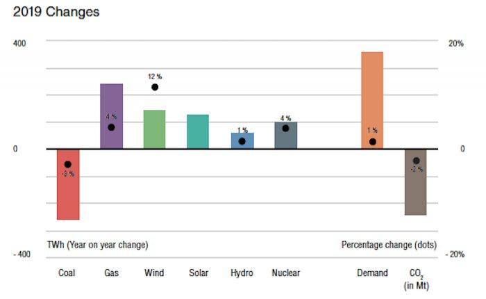 Enerji sektöründe küresel CO2 salımı 2019'da yüzde 2 azaldı