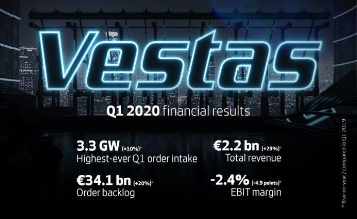 Vestas'ın ilk çeyrekte geliri arttı, kar marjı azaldı