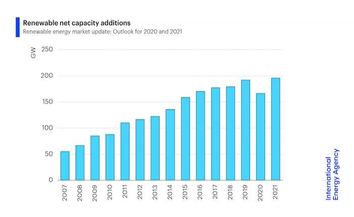 Yenilenebilir enerji kurulumları 20 yılın ilk düşüşünü yaşayacak