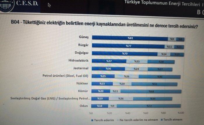 Türkiye'nin enerji tercihi güneş, rüzgar ve doğalgaz