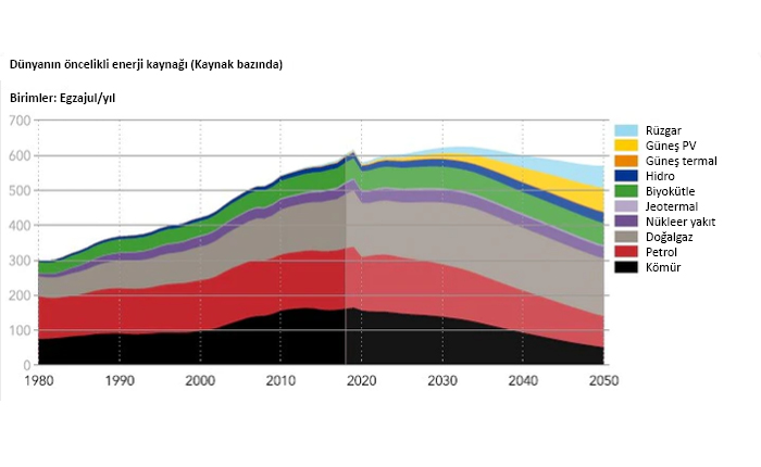 DNV-GL: Derin dekarbonizasyon hala 15 yıl uzakta