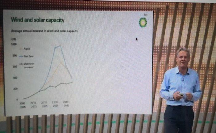 BP: Fosil yakıtlara talep azalacak