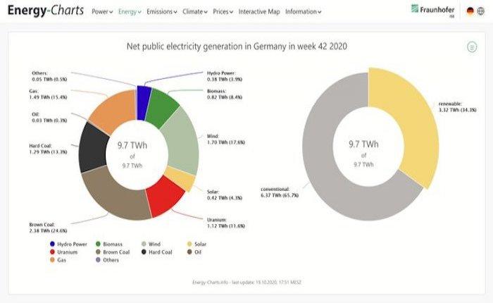 Almanya elektriğinin yüzde 38'i kömürden