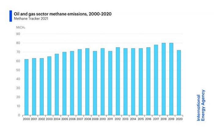 IEA'dan enerjide metan gazı salımı uyarısı