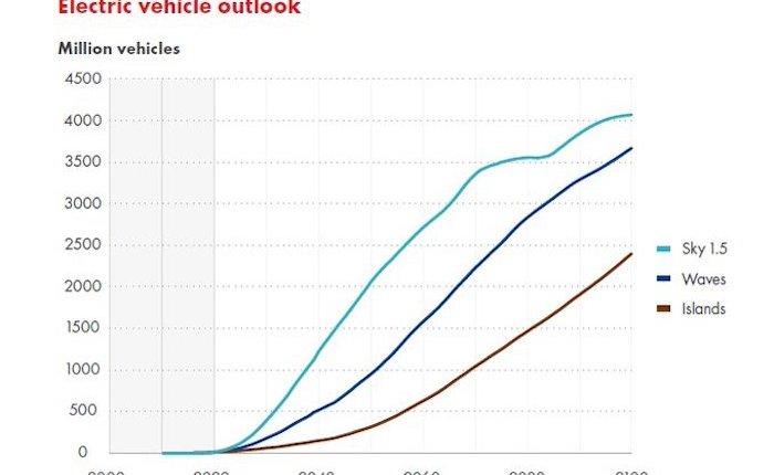Shell: Elektrikli araç sayısı 2100'de 4 milyarı bulacak