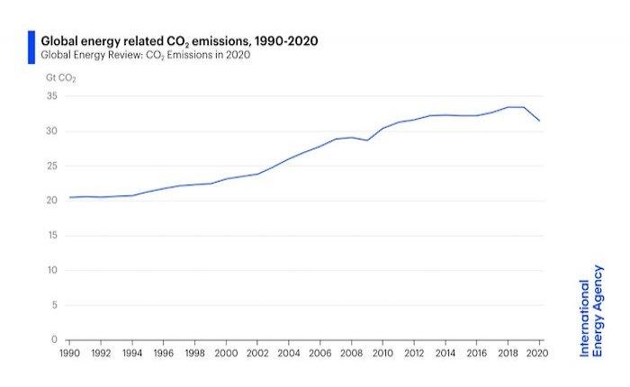 Küresel karbon emisyonları güçlü toparlanıyor