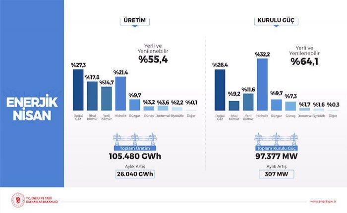 Türkiye'nin kurulu gücü 97 bin 377 MW'a ulaştı