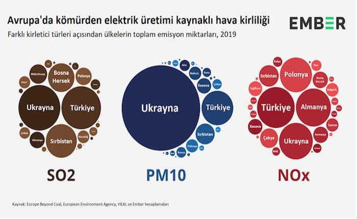 Türkiye Avrupa'da kömür kaynaklı hava kirliliğinde öne çıkıyor
