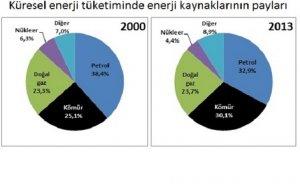 Enerjide yerli kaynak sorunu (1)