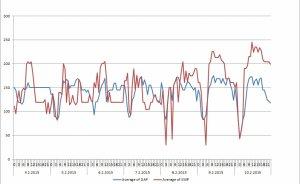 Enerji Borsası yönetimi belli oldu