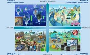 Enerjide 4 temel 2035 senaryosu