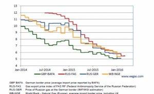 Rus gazının fiyatı 133 Euro'ya inecek
