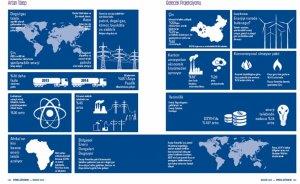 Bölgesel enerji dengeleri değişiyor