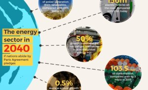 İklim sözleri tutulursa % 37 temiz elektrik üretilecek