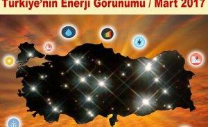 Türkiye'nin enerji görünümü