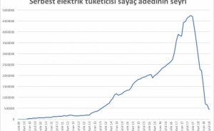 Elektrikte serbest düşüş - Mehmet KARA