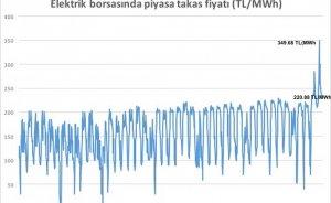 Elektrik fiyatında doğalgaz patlaması