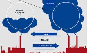 Türkiye Emisyon Ticaret Sistemi'ne hazırlanıyor