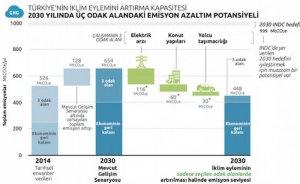 CAT: Türkiye elektrik üretiminde sıfır karbon imkanına sahip