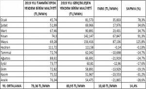 2019 YEKDEM maliyeti tahminlerin üstünde çıktı