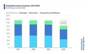 IEA: Covid-19 tarihin en büyük enerji yatırımı düşüşünü tetikledi
