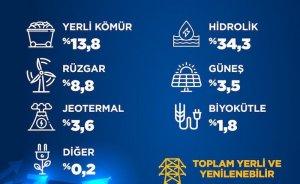 Türkiye elektriğinin yüzde 66'sını yerli ve yenilenebilir kaynaklardan üretti