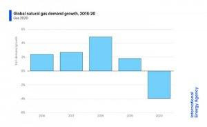 IEA: Küresel doğalgaz piyasaları 2020'de talep şoku yaşayacak