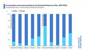 IEA'dan ekonomilerin toparlanması için enerji sektörü yol haritası
