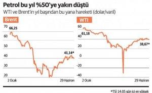 Kaya petrolü üreticilerinin iflas eşiği 35 dolar