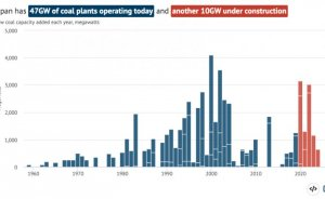 Japonya 100 kadar eski kömür santralini kapatacak