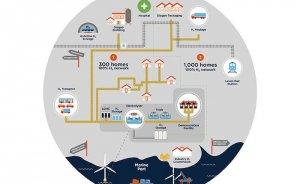İskoçya'da 300 ev rüzgar elektriğiyle üretilen hidrojenle ısıtılacak