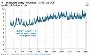 ABD Nisan'da son 30 yılın en az enerjisini tüketti