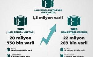 Türkiye 2020'de daha fazla gaz ve petrol üretti