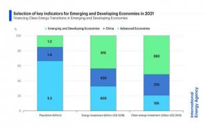 Gelişen ülkelerin temiz enerji yatırımları 7 kat artmalı