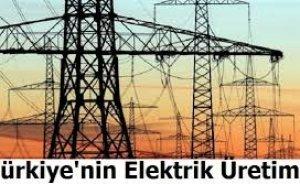 Yılın ilk 7 ayında elektrik üretimi yüzde 2.1 düştü