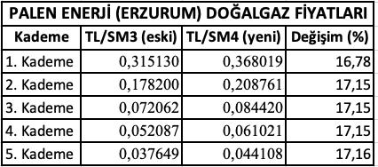 erzurumda-dogalgaz-fiyatlari.png